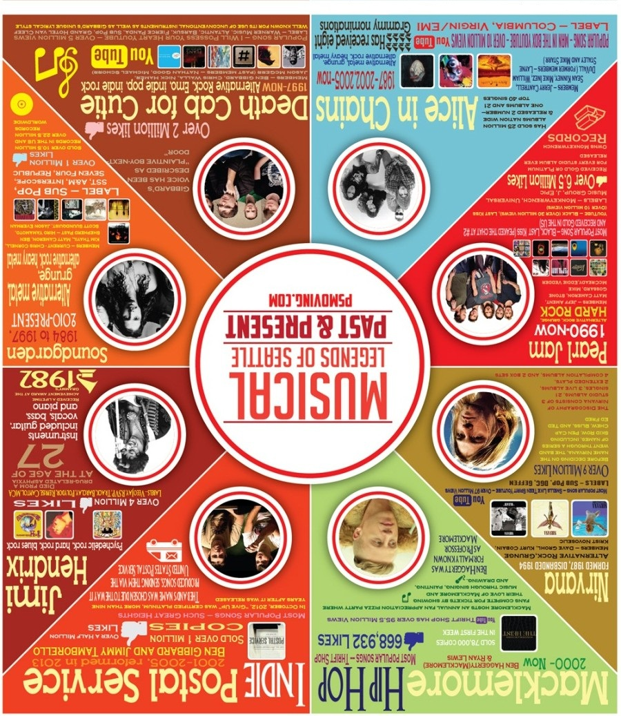 Top 10 Music Infographics